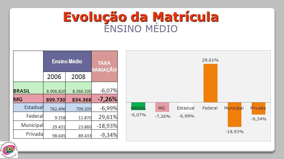 Evolução da Matrícula ENSINO MÉDIO Ensino Médio TAXA VARIAÇÃO 20062008 BRASIL 8.906.8208.366.100 -6,07% MG 899.730 834.368 -7,26% Estadual 762.496 709