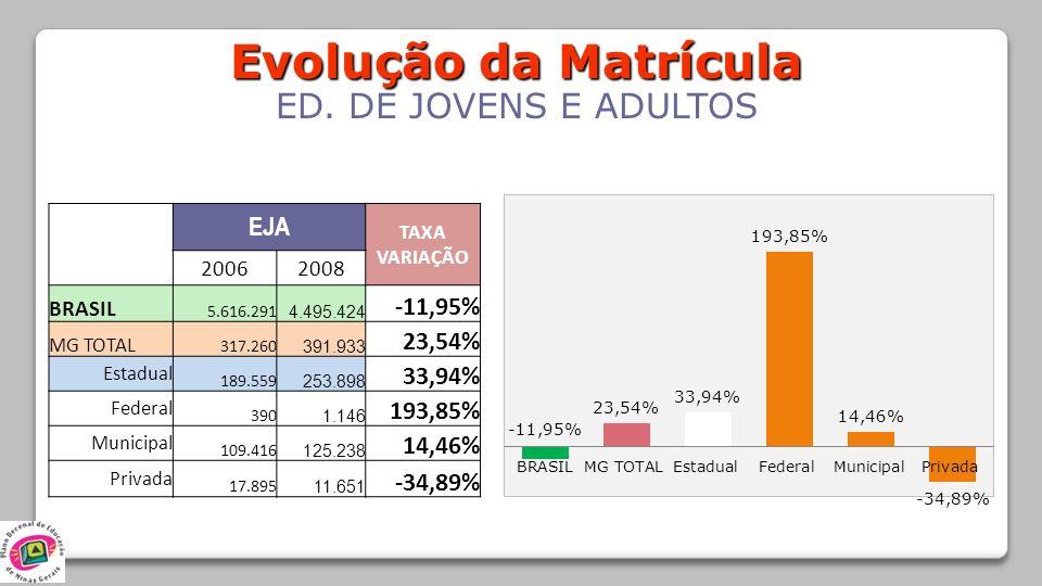Evolução da Matrícula ED. DE JOVENS E ADULTOS EJA TAXA VARIAÇÃO 20062008 BRASIL 5.616.291 4.495.424 -11,95% MG TOTAL 317.260 391.933 23,54% Estadual 1