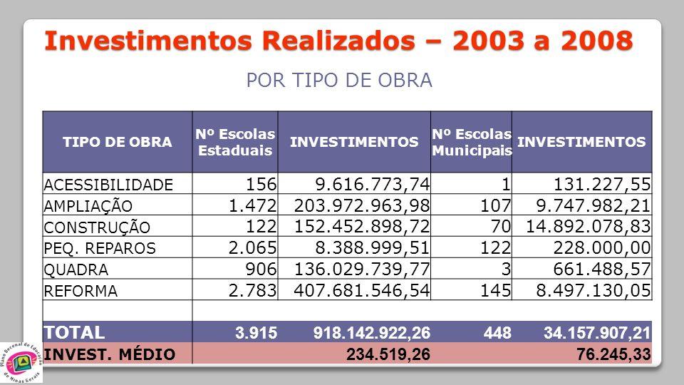 Investimentos Realizados – 2003 a 2008 POR TIPO DE OBRA TIPO DE OBRA Nº Escolas Estaduais INVESTIMENTOS Nº Escolas Municipais INVESTIMENTOS ACESSIBILI