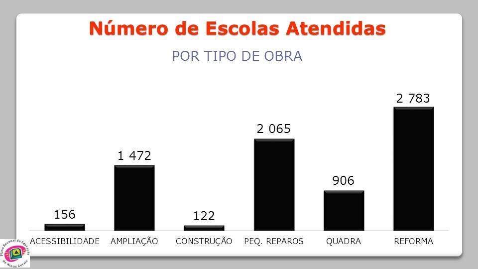 Número de Escolas Atendidas POR TIPO DE OBRA
