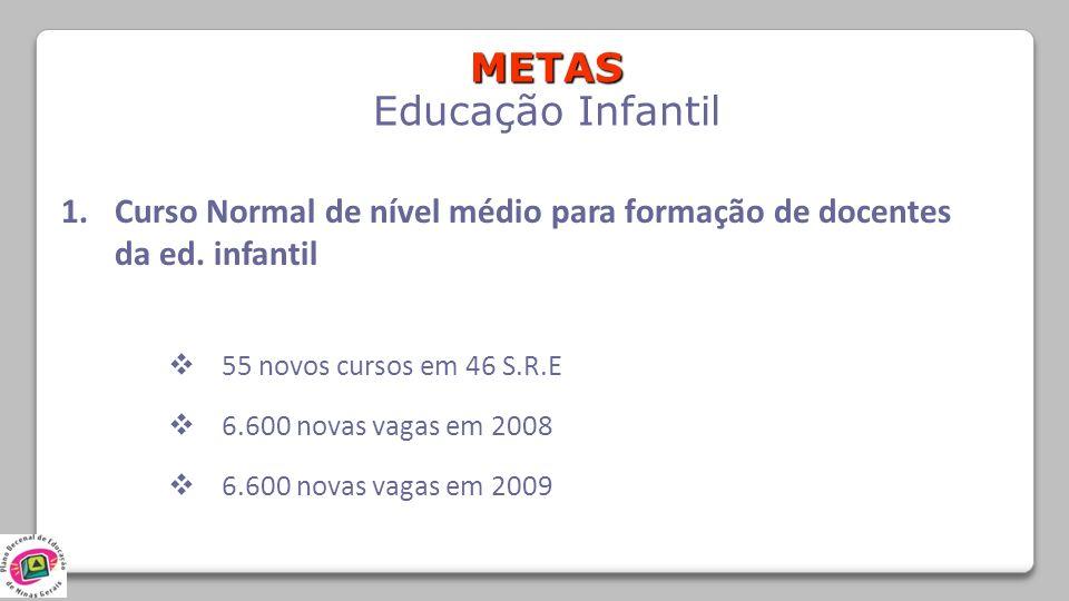 METAS Educação Infantil 1.Curso Normal de nível médio para formação de docentes da ed. infantil 55 novos cursos em 46 S.R.E 6.600 novas vagas em 2008