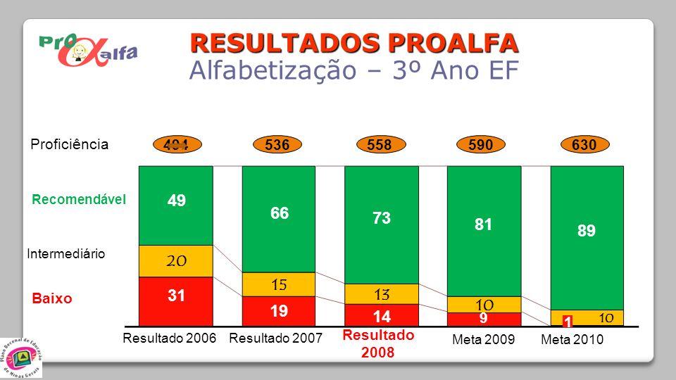 RESULTADOS PROALFA Alfabetização – 3º Ano EF 31 49 Resultado 2006 66 19 1 Resultado 2008 Meta 2010 73 81 89 14 Meta 2009 9 Resultado 2007 Recomendável