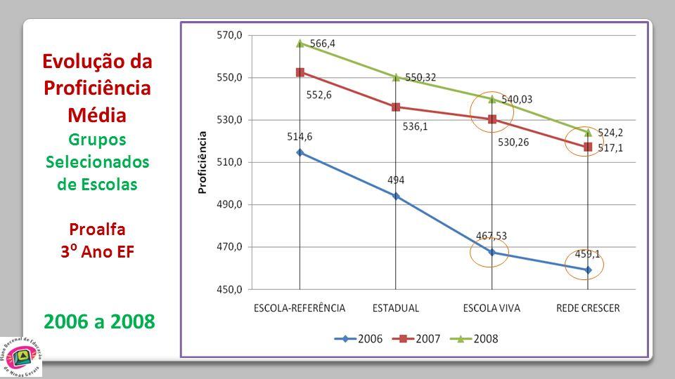 Evolução da Proficiência Média Grupos Selecionados de Escolas Proalfa 3 º Ano EF 2006 a 2008