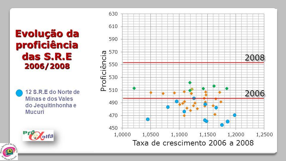 2006 Evolução da proficiência das S.R.E 2006/2008 12 S.R.E do Norte de Minas e dos Vales do Jequitinhonha e Mucuri 2008