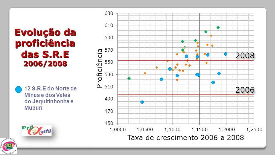 Evolução da proficiência das S.R.E 2006/2008 2006 2008 12 S.R.E do Norte de Minas e dos Vales do Jequitinhonha e Mucuri