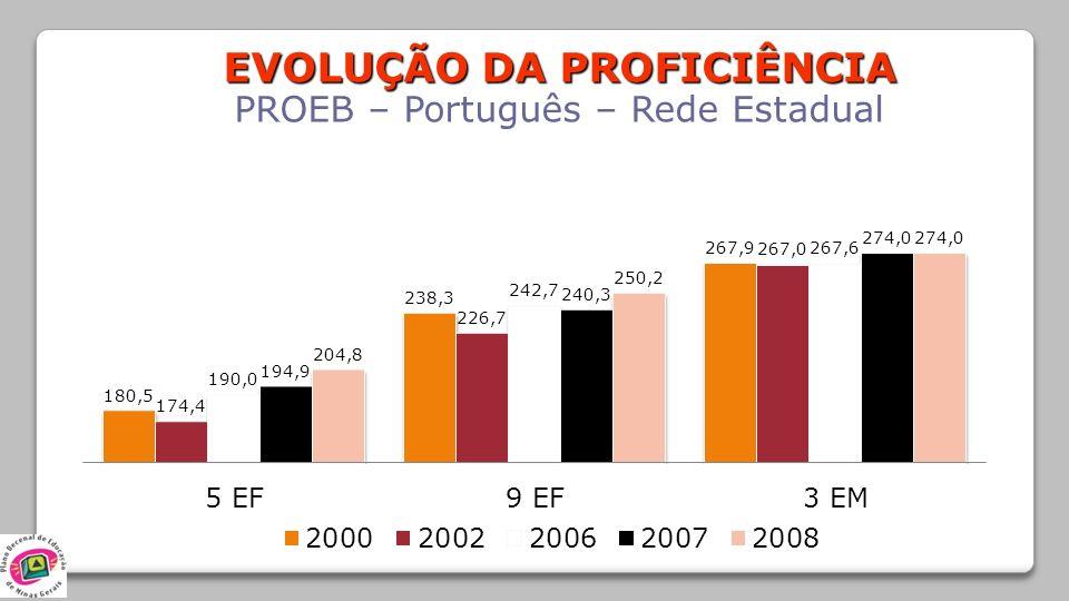 EVOLUÇÃO DA PROFICIÊNCIA PROEB – Português – Rede Estadual