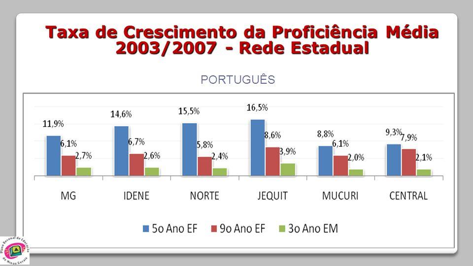 Taxa de Crescimento da Proficiência Média 2003/2007 - Rede Estadual PORTUGUÊS