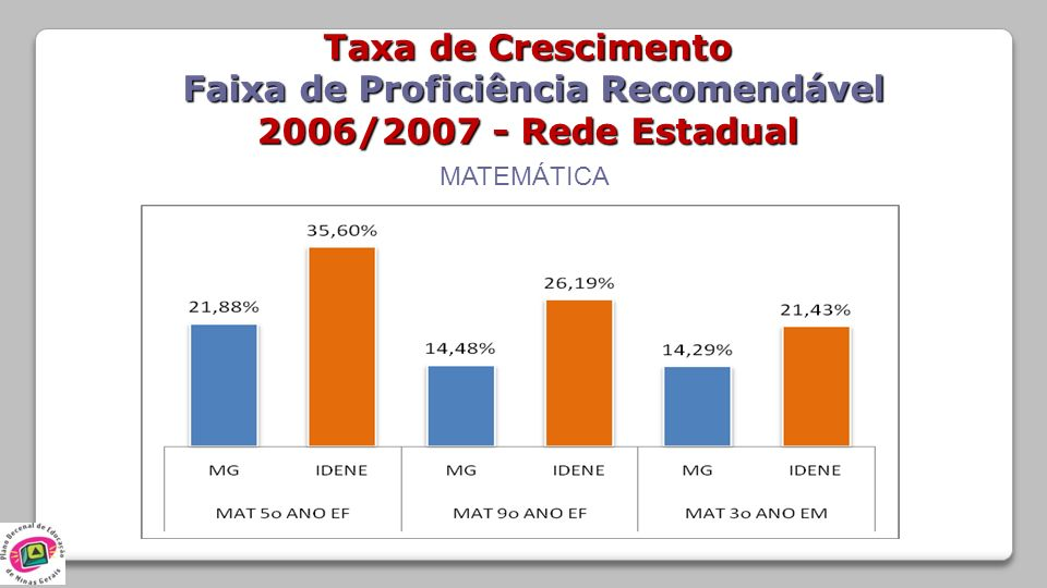 MATEMÁTICA Taxa de Crescimento Faixa de Proficiência Recomendável Faixa de Proficiência Recomendável 2006/2007 - Rede Estadual