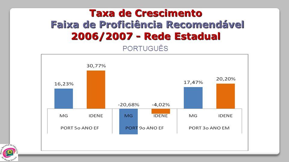 PORTUGUÊS Taxa de Crescimento Faixa de Proficiência Recomendável Faixa de Proficiência Recomendável 2006/2007 - Rede Estadual