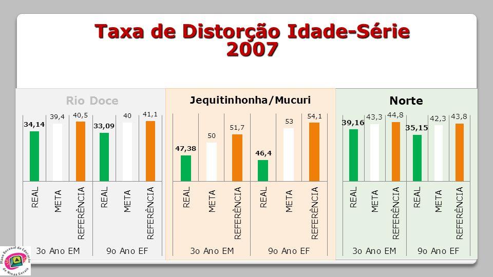 Taxa de Distorção Idade-Série 2007