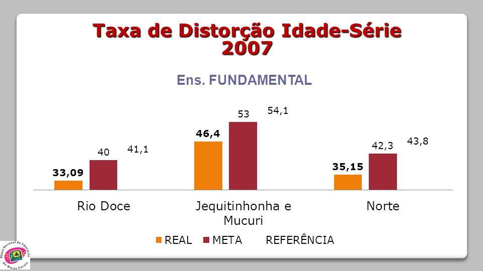 Taxa de Distorção Idade-Série 2007 Ens. FUNDAMENTAL
