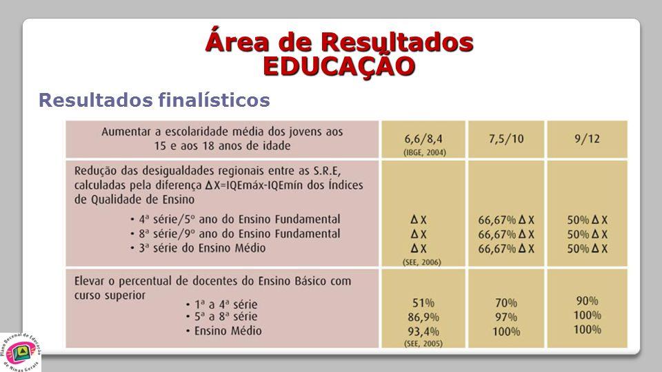 Área de Resultados EDUCAÇÃO Resultados finalísticos