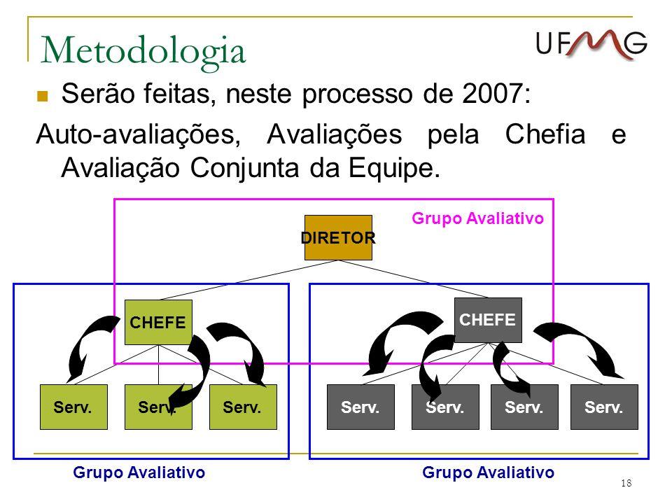 18 Metodologia Serv. CHEFE Serv. DIRETORCHEFE Serv. Grupo Avaliativo Serão feitas, neste processo de 2007: Auto-avaliações, Avaliações pela Chefia e A