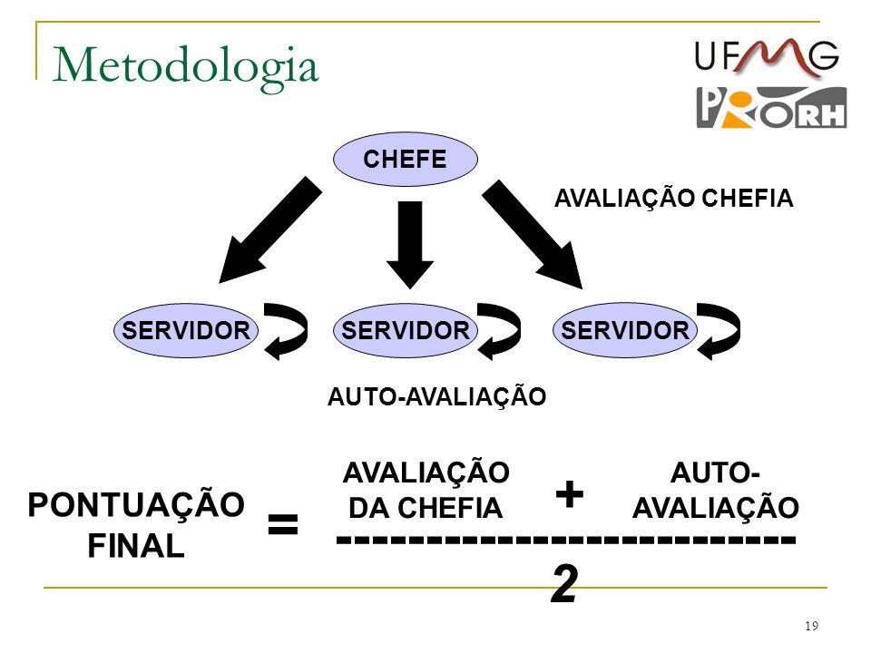 19 Metodologia CHEFE SERVIDOR AVALIAÇÃO CHEFIA AUTO-AVALIAÇÃO PONTUAÇÃO FINAL = AVALIAÇÃO DA CHEFIA AUTO- AVALIAÇÃO + -------------------------- 2