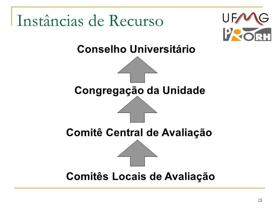 28 Instâncias de Recurso Comitês Locais de Avaliação Comitê Central de Avaliação Congregação da Unidade Conselho Universitário