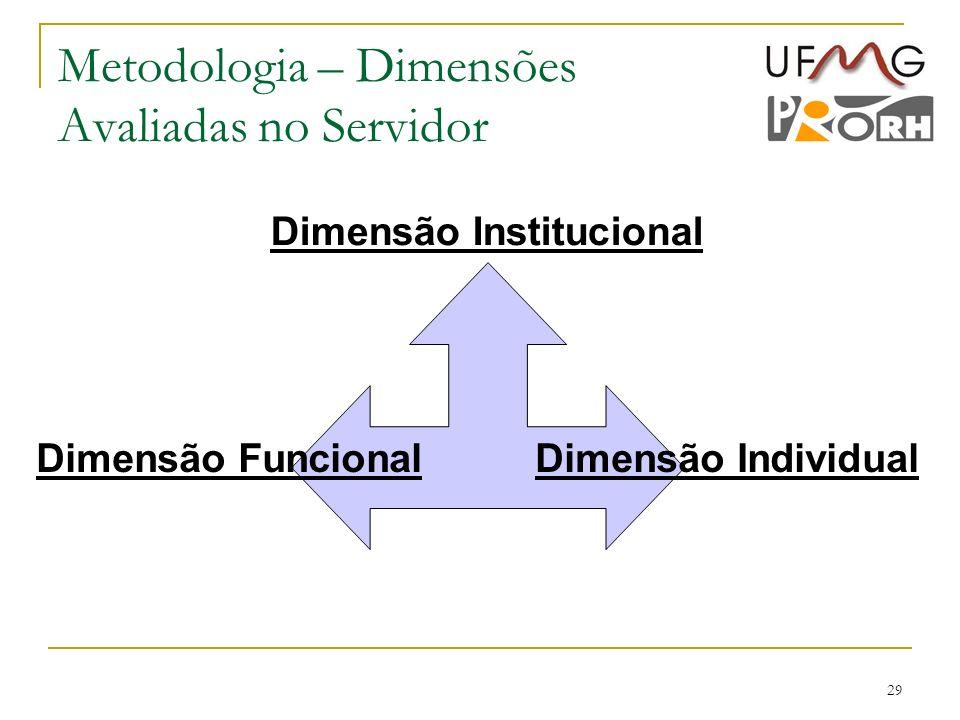 29 Metodologia – Dimensões Avaliadas no Servidor Dimensão Institucional Dimensão FuncionalDimensão Individual