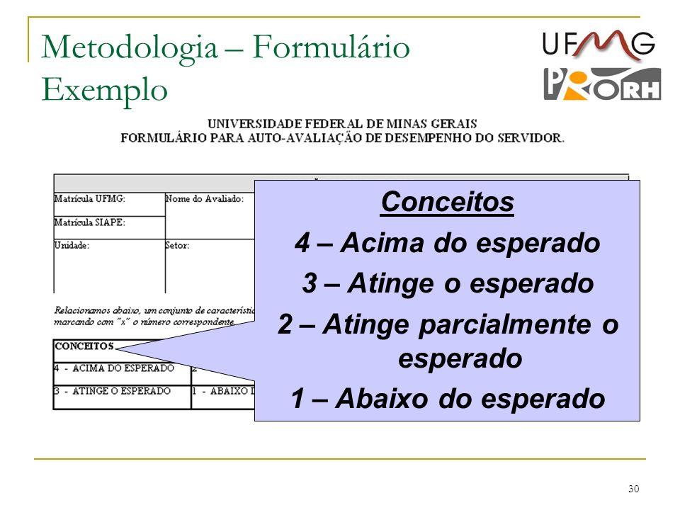 30 Metodologia – Formulário Exemplo Conceitos 4 – Acima do esperado 3 – Atinge o esperado 2 – Atinge parcialmente o esperado 1 – Abaixo do esperado