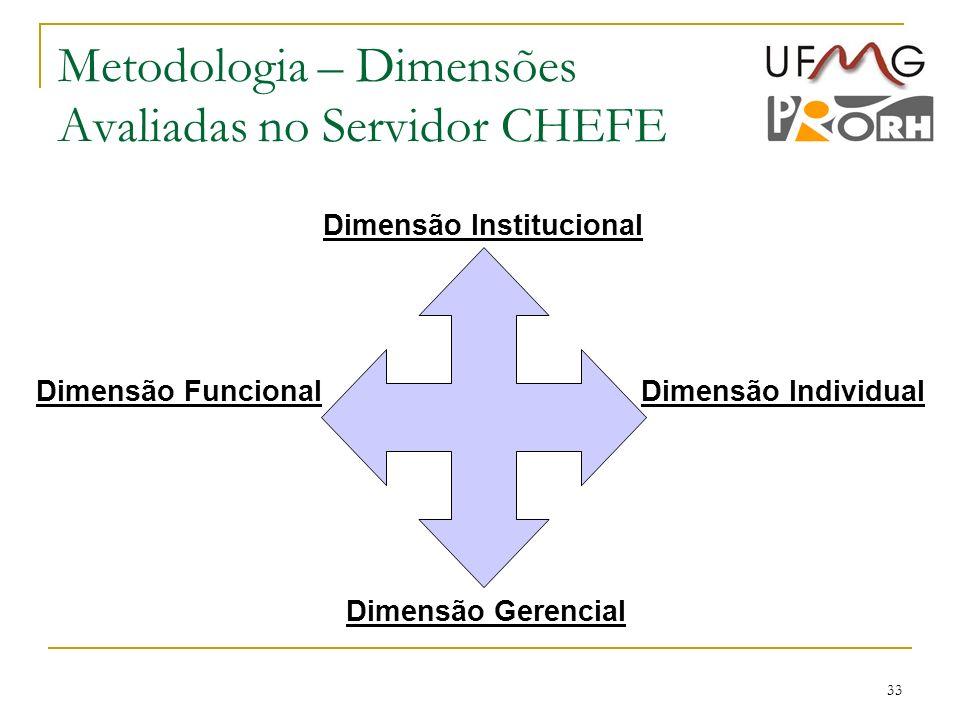 33 Metodologia – Dimensões Avaliadas no Servidor CHEFE Dimensão Institucional Dimensão FuncionalDimensão Individual Dimensão Gerencial