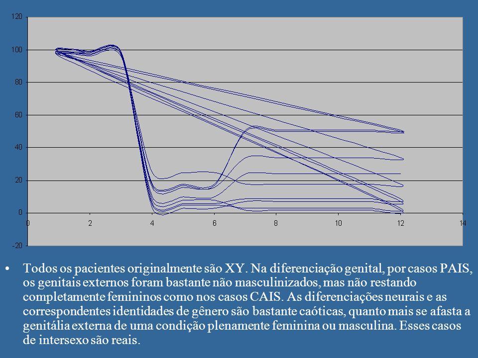 Todos os pacientes originalmente são XY. Na diferenciação genital, por casos PAIS, os genitais externos foram bastante não masculinizados, mas não res
