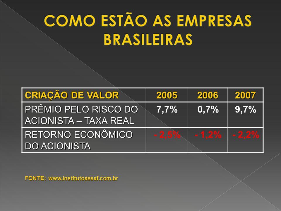 CRIAÇÃO DE VALOR 200520062007 PRÊMIO PELO RISCO DO ACIONISTA – TAXA REAL 7,7%0,7%9,7% RETORNO ECONÔMICO DO ACIONISTA - 2,5%- 1,2%- 2,2% FONTE: www.ins