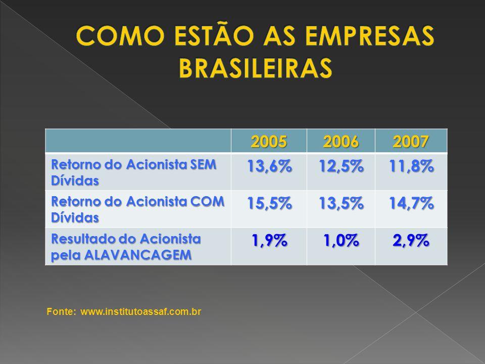 200520062007 Retorno do Acionista SEM Dívidas 13,6%12,5%11,8% Retorno do Acionista COM Dívidas 15,5%13,5%14,7% Resultado do Acionista pela ALAVANCAGEM