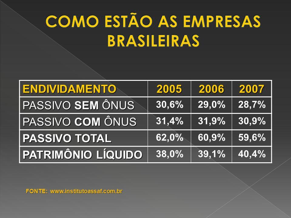 ENDIVIDAMENTO200520062007 PASSIVO SEM ÔNUS 30,6%29,0%28,7% PASSIVO COM ÔNUS 31,4%31,9%30,9% PASSIVO TOTAL 62,0%60,9%59,6% PATRIMÔNIO LÍQUIDO 38,0%39,1