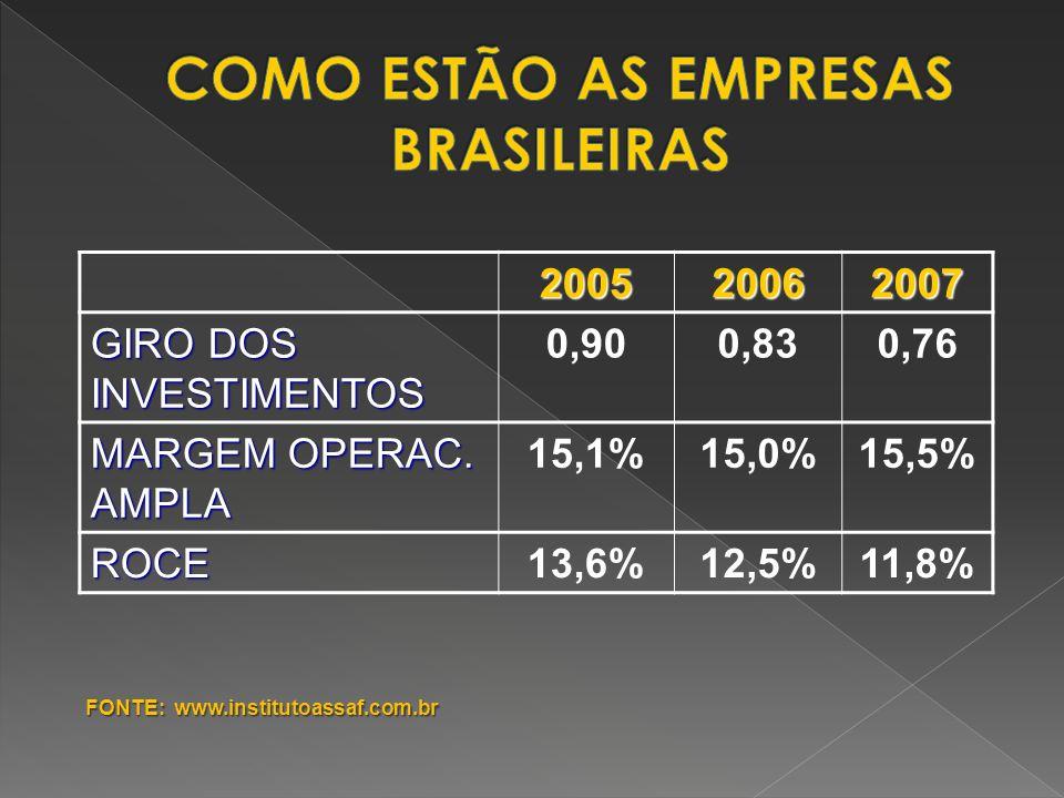 200520062007 GIRO DOS INVESTIMENTOS 0,900,830,76 MARGEM OPERAC. AMPLA 15,1%15,0%15,5% ROCE13,6%12,5%11,8% FONTE: www.institutoassaf.com.br