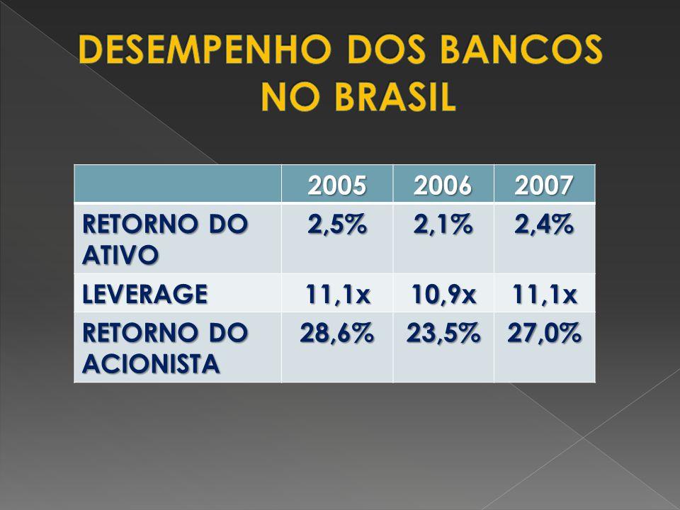 200520062007 RETORNO DO ATIVO 2,5%2,1%2,4% LEVERAGE11,1x10,9x11,1x RETORNO DO ACIONISTA 28,6%23,5%27,0%