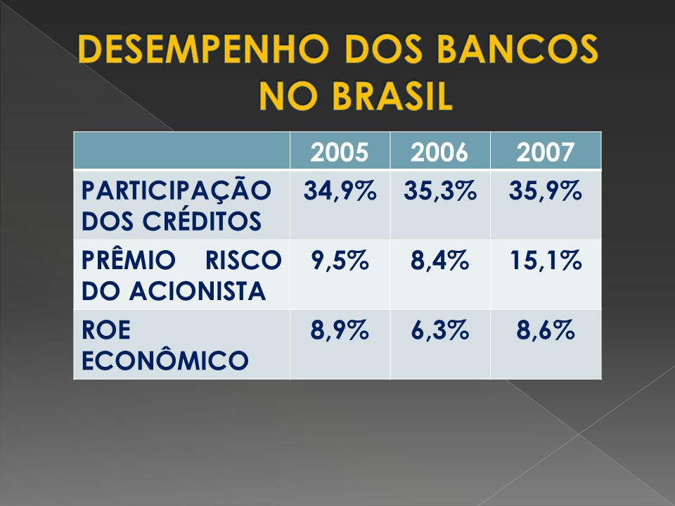 200520062007 PARTICIPAÇÃO DOS CRÉDITOS 34,9%35,3%35,9% PRÊMIO RISCO DO ACIONISTA 9,5%8,4%15,1% ROE ECONÔMICO 8,9%6,3%8,6%