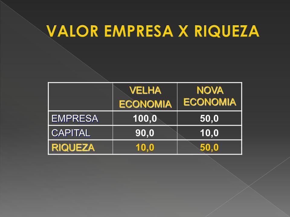 VELHAECONOMIA NOVA ECONOMIA EMPRESA100,050,0 CAPITAL90,010,0 RIQUEZA 50,0