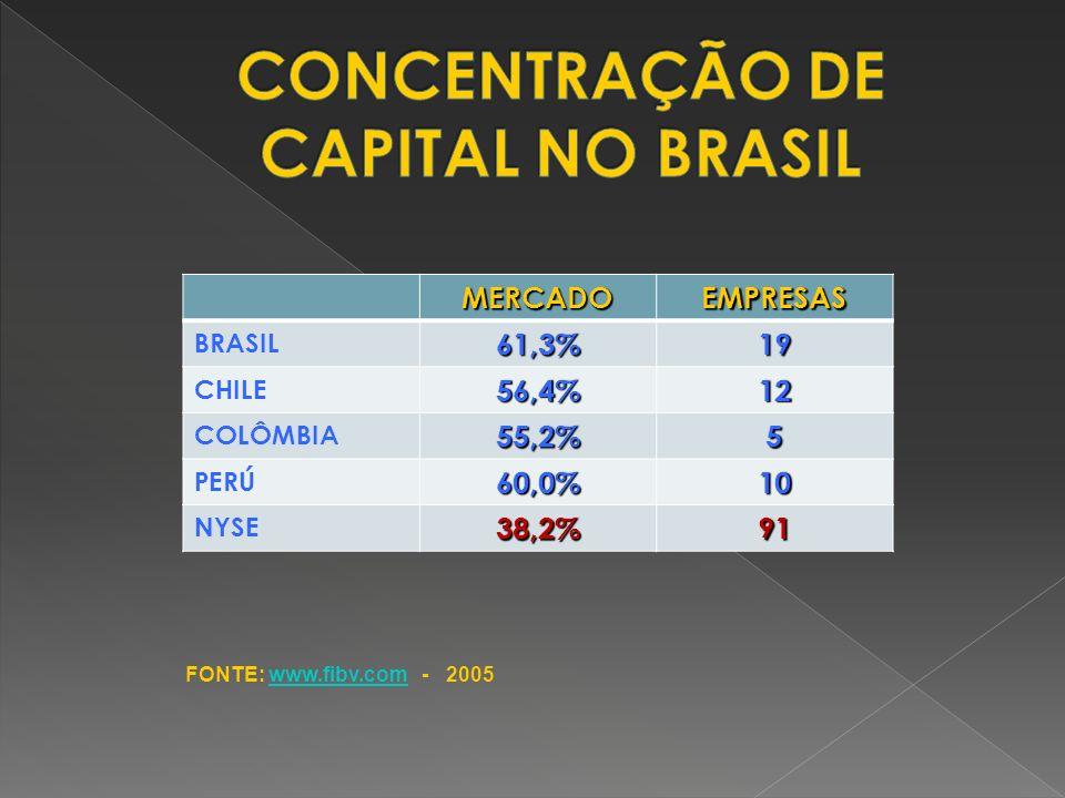 MERCADOEMPRESAS BRASIL61,3%19 CHILE56,4%12 COLÔMBIA55,2%5 PERÚ60,0%10 NYSE38,2%91 FONTE: www.fibv.com - 2005www.fibv.com
