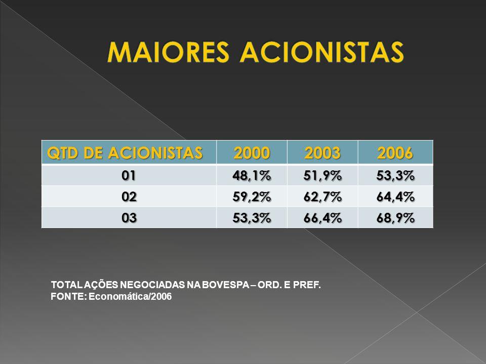 QTD DE ACIONISTAS 2000200320060148,1%51,9%53,3% 0259,2%62,7%64,4% 0353,3%66,4%68,9% TOTAL AÇÕES NEGOCIADAS NA BOVESPA – ORD. E PREF. FONTE: Economátic