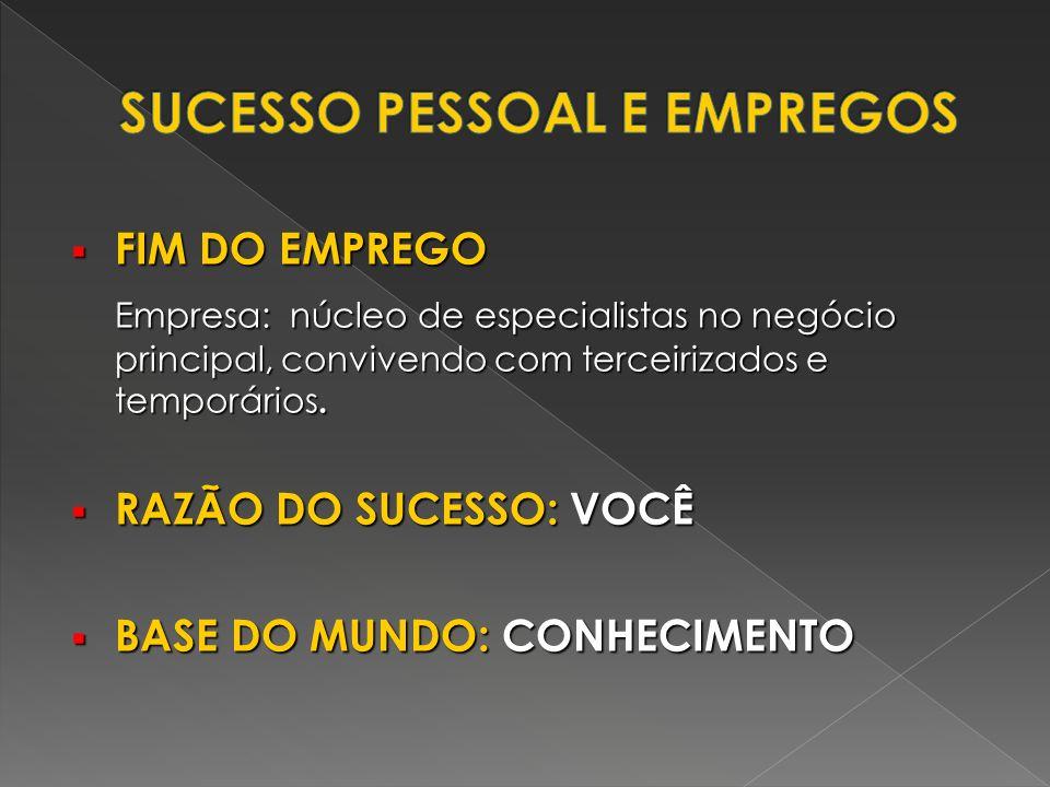 FIM DO EMPREGO FIM DO EMPREGO Empresa: núcleo de especialistas no negócio principal, convivendo com terceirizados e temporários. RAZÃO DO SUCESSO: VOC