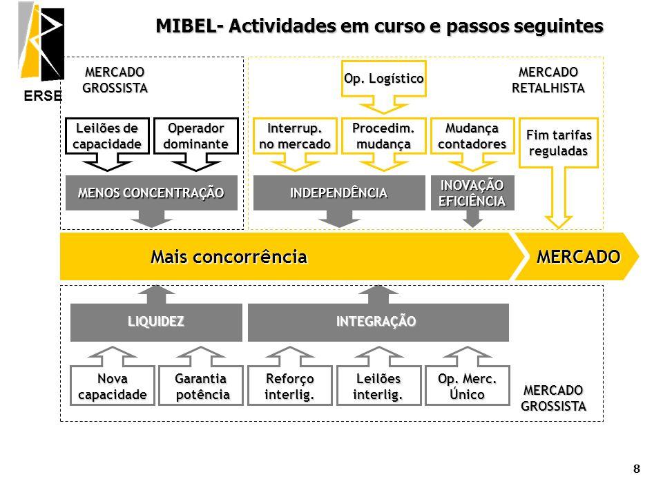 ERSE 9 Agenda MIBEL: um passo decisivo no processo de liberalização MIBEL: um passo decisivo no processo de liberalização 1 de Julho de 2007: alterações estruturais no sector eléctrico português MIBEL: Desafios Futuros MIBEL: Desafios Futuros