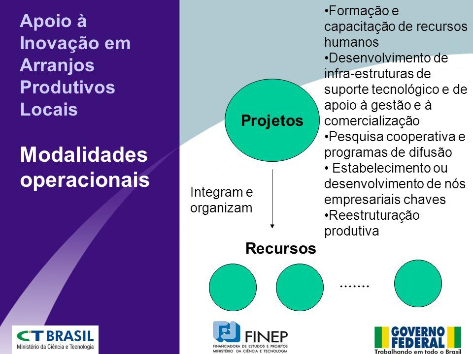 Apoio à Inovação em Arranjos Produtivos Locais Modalidades operacionais Projetos Formação e capacitação de recursos humanos Desenvolvimento de infra-e
