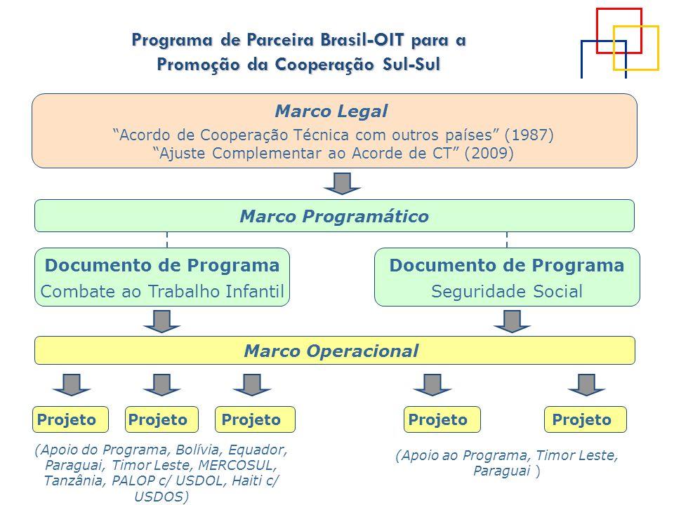 Programa de Parceira Brasil-OIT para a Promoção da Cooperação Sul-Sul Marco Legal Acordo de Cooperação Técnica com outros países (1987) Ajuste Complem