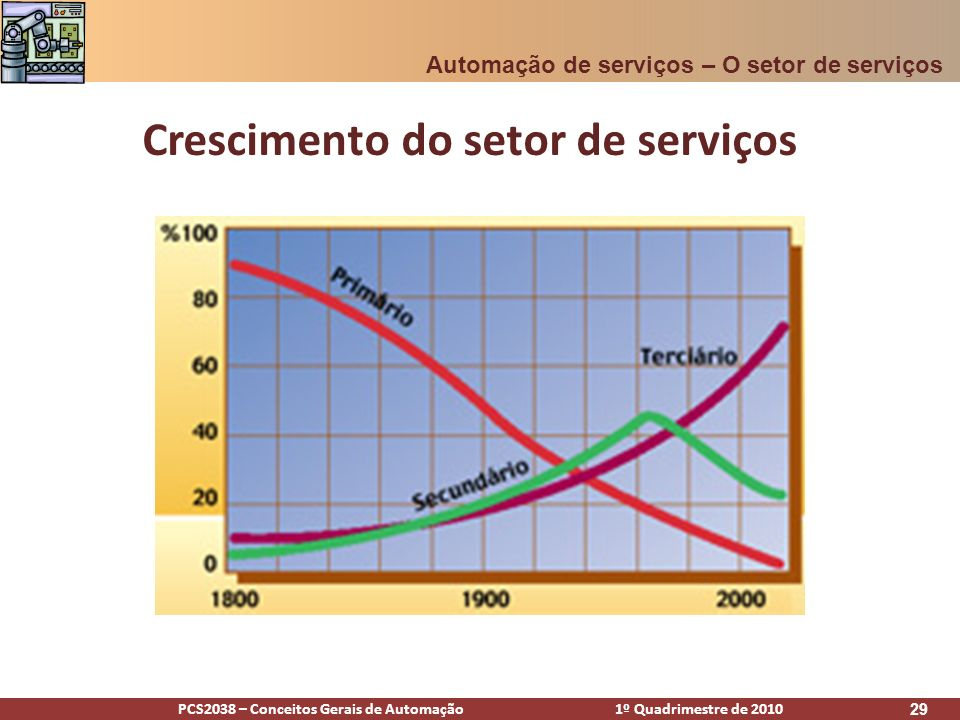 PCS2038 – Conceitos Gerais de Automação 1º Quadrimestre de 2010 30 Crescimento do setor de serviços Automação de serviços – O setor de serviços