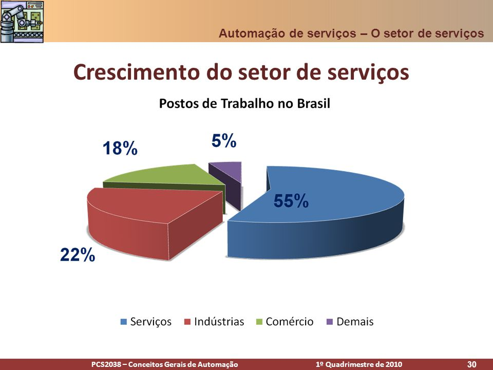 PCS2038 – Conceitos Gerais de Automação 1º Quadrimestre de 2010 31 Agenda Definições Algumas áreas relevantes PSA E-commerce Sistema bancário O setor de serviços hoje Futuro Automação de serviços - Agenda