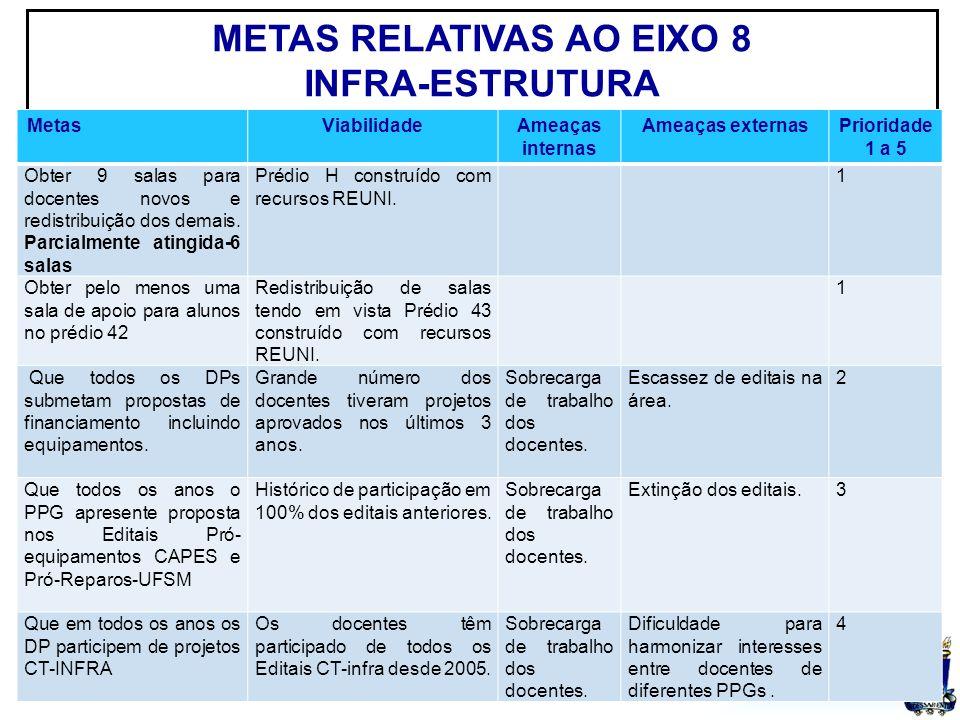 UFSM METAS RELATIVAS AO EIXO 8 INFRA-ESTRUTURA MetasViabilidadeAmeaças internas Ameaças externasPrioridade 1 a 5 Obter 9 salas para docentes novos e redistribuição dos demais.