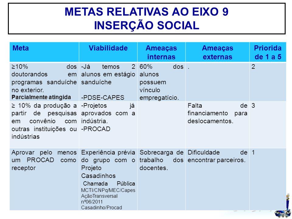UFSM METAS RELATIVAS AO EIXO 9 INSERÇÃO SOCIAL MetaViabilidadeAmeaças internas Ameaças externas Priorida de 1 a 5 10% dos doutorandos em programas sanduíche no exterior.