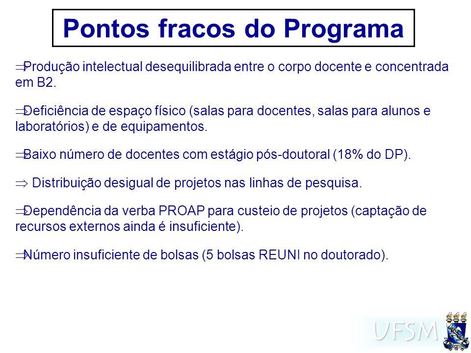 UFSM Pontos fracos do Programa Produção intelectual desequilibrada entre o corpo docente e concentrada em B2.