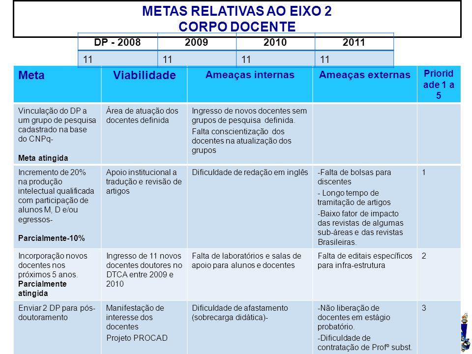UFSM MetaViabilidade Ameaças internasAmeaças externas Priorid ade 1 a 5 Vinculação do DP a um grupo de pesquisa cadastrado na base do CNPq- Meta atingida Área de atuação dos docentes definida Ingresso de novos docentes sem grupos de pesquisa definida.