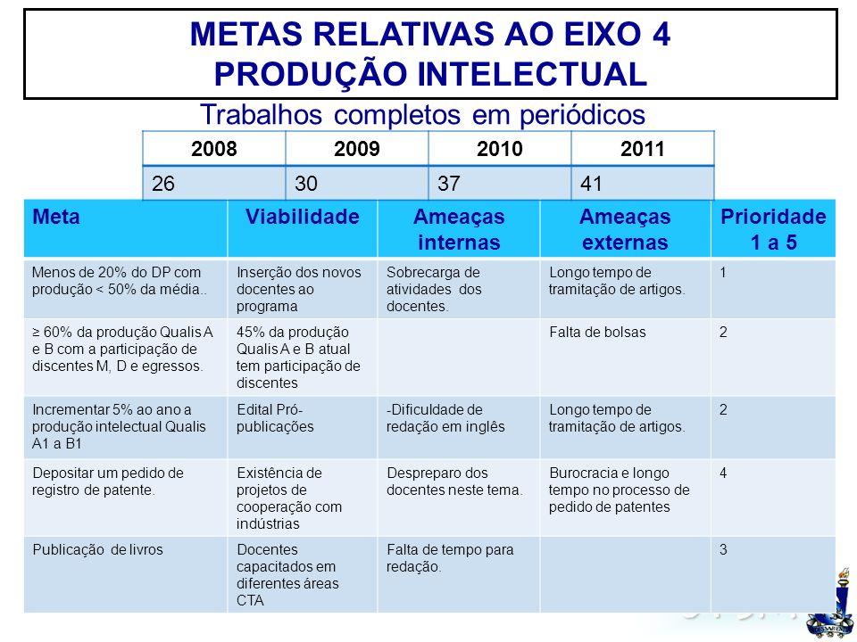 UFSM METAS RELATIVAS AO EIXO 5 ATIVIDADES DE FORMAÇÃO Capacidade de formação2008200920102011 MESTRADO Número de discentes matriculados em cada ano 37(13)39 (19)38 (18)39(21) Número de titulados em cada ano 10181418 DOUTORADO Número de discentes matriculados em cada ano -12 24(12) 34(10) Número de titulados em cada ano --- MetaViabilidadeAmeaças internas Ameaças externas Prioridade 1 a 5 Tempo médio de titulação: M<24 e D<48 meses.