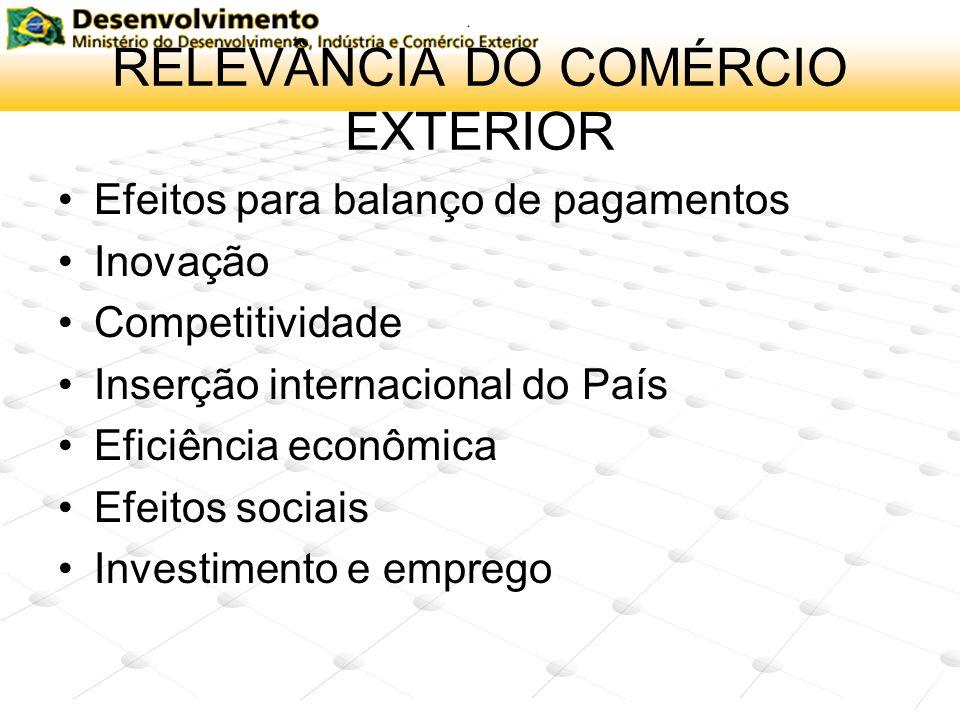 RELEVÂNCIA DO COMÉRCIO EXTERIOR Efeitos para balanço de pagamentos Inovação Competitividade Inserção internacional do País Eficiência econômica Efeito