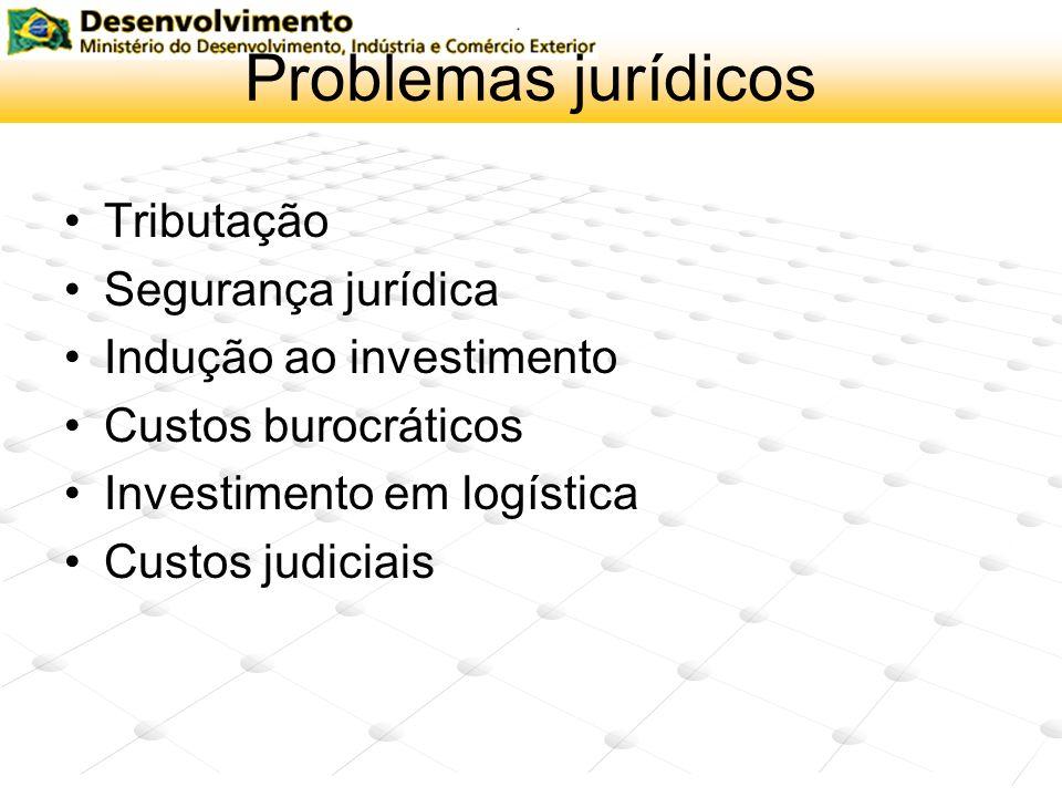 Problemas jurídicos Tributação Segurança jurídica Indução ao investimento Custos burocráticos Investimento em logística Custos judiciais