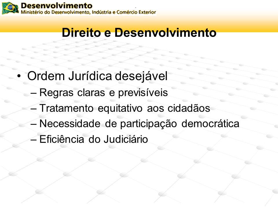 Direito e Desenvolvimento Ordem Jurídica desejável –Regras claras e previsíveis –Tratamento equitativo aos cidadãos –Necessidade de participação democ