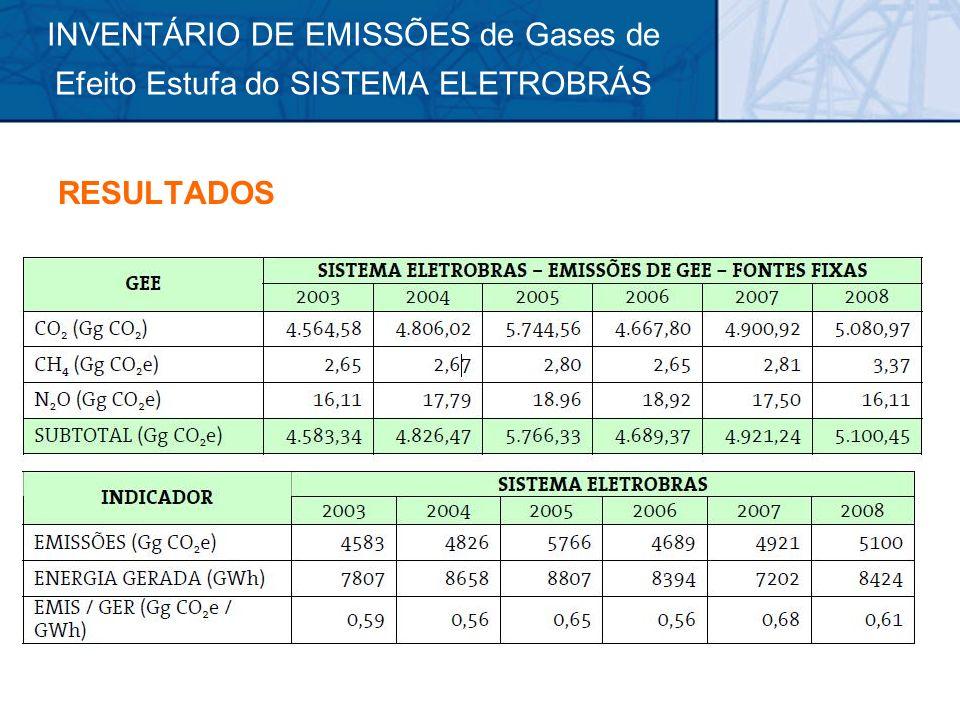 INVENTÁRIO DE EMISSÕES de Gases de Efeito Estufa do SISTEMA ELETROBRÁS RESULTADOS