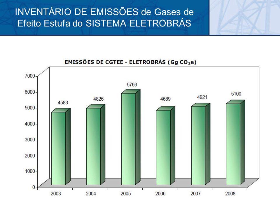 INVENTÁRIO DE EMISSÕES de Gases de Efeito Estufa do SISTEMA ELETROBRÁS