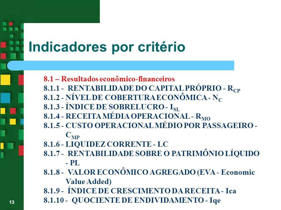13 8.1 – Resultados econômico-financeiros 8.1.1 - RENTABILIDADE DO CAPITAL PRÓPRIO - R CP 8.1.2 - NÍVEL DE COBERTURA ECONÔMICA - N C 8.1.3 - ÍNDICE DE