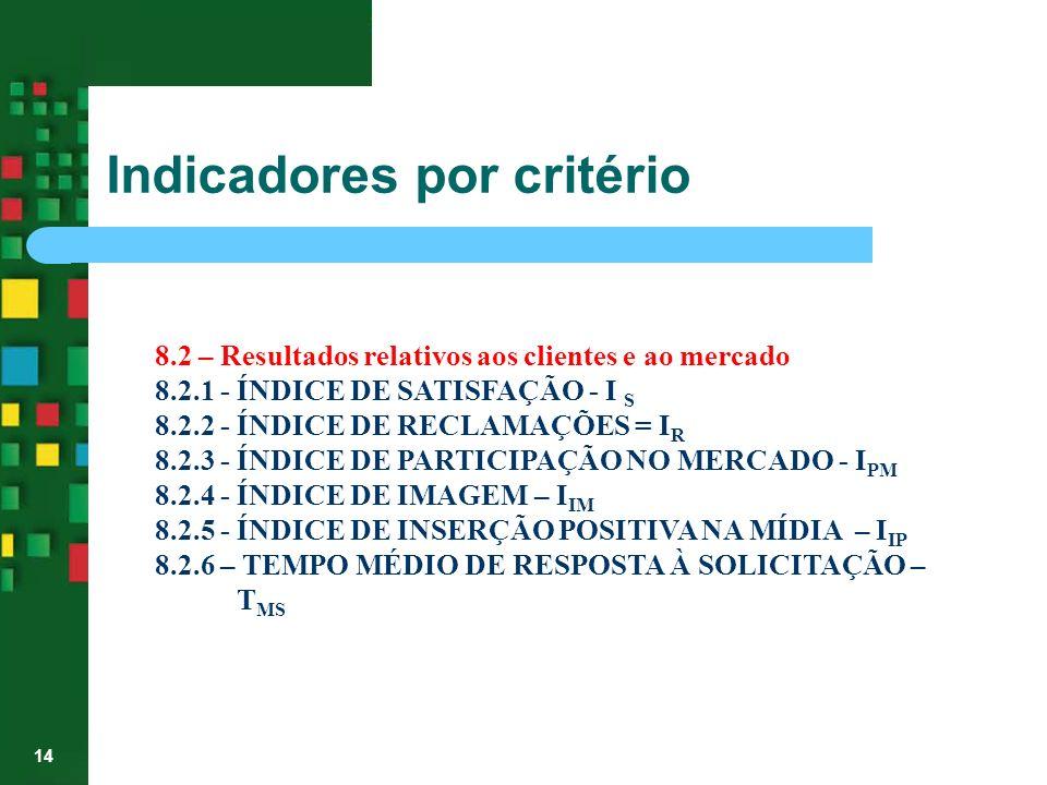 14 8.2 – Resultados relativos aos clientes e ao mercado 8.2.1 - ÍNDICE DE SATISFAÇÃO - I S 8.2.2 - ÍNDICE DE RECLAMAÇÕES = I R 8.2.3 - ÍNDICE DE PARTI